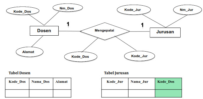 Transformasi ERD ke Basis Data Fisik (Model Data Relational Lanjut)