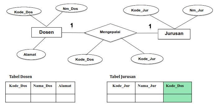 Transformasi ERD ke Basis Data Fisik (Model Data Relational Lanjut)