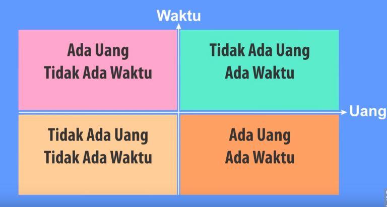 tabel uang vs waktu